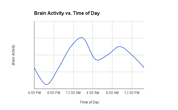 peak time of brain vs hours in a day