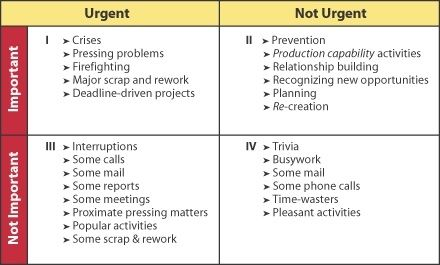 franklin covey urgent important matrix