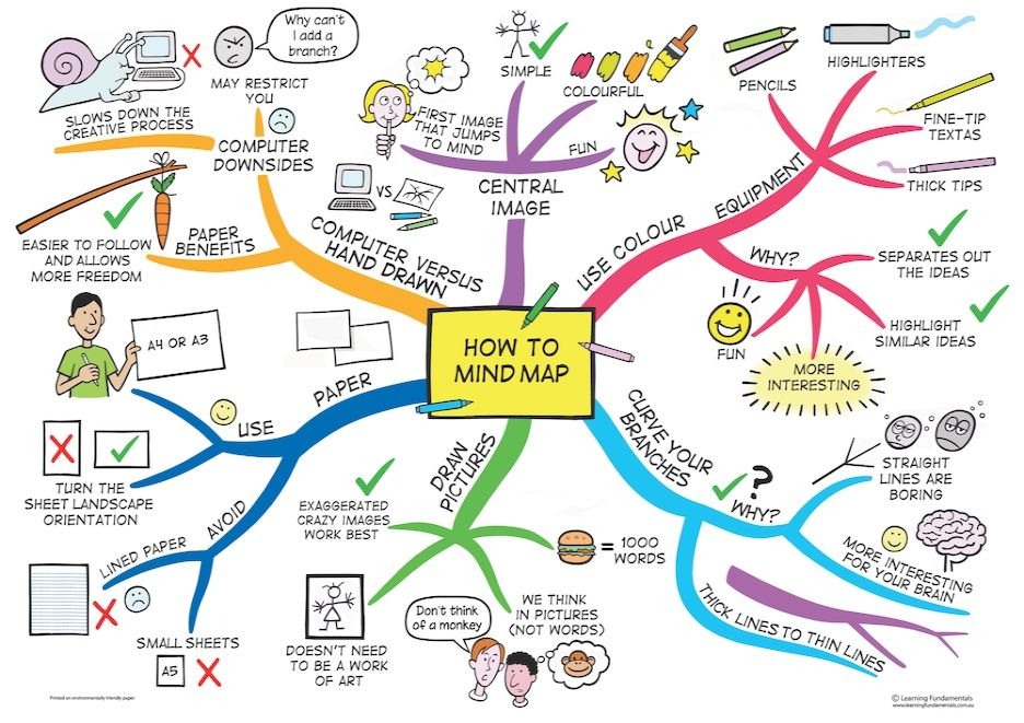 mind maps help you to visualize tasks and get them done fast